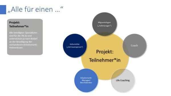 Experten Netzwerk im Einzelcoaching Perspektive Arbeitswelt Deutschland